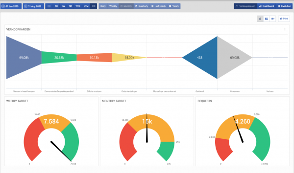 BrightAnalytics - cashflow statement and cash forecast combined with operational data