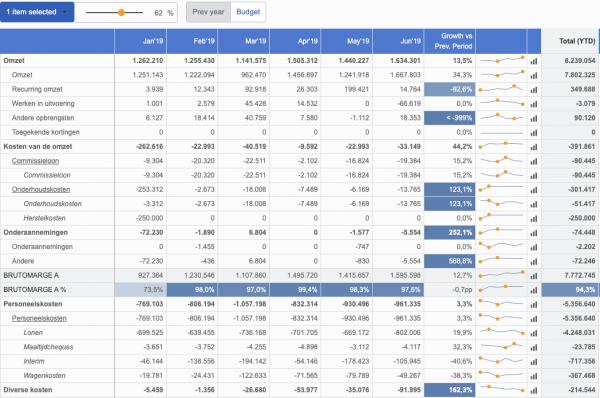 BrightAnalytics - management reports