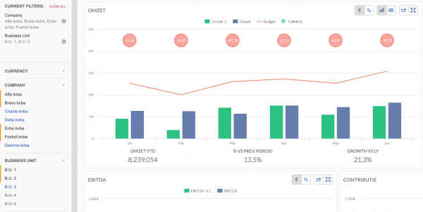 BrightAnalytics - management reports - aggregated views