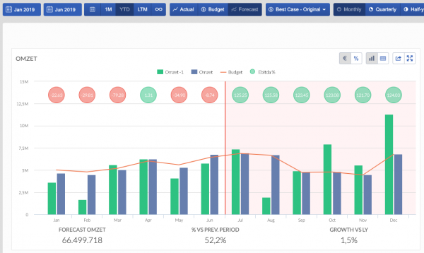 BrightAnalytics - management reports - compare budgets and forecasts