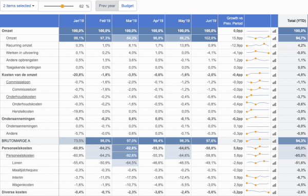BrightAnalytics - management reports - strong visualisations