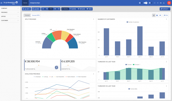 BrightAnalytics - operational management reporting - sales reports